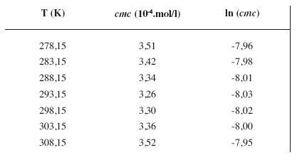 Zistené hodnoty <i>cmc</i> a ln (<i>cmc</i>) meranej látky v 5 mol/l metanolovom roztoku