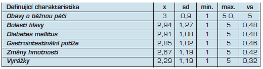 Charakteristiky s váženým skóre 0,5 a méně