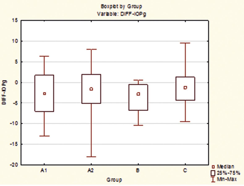 Rozdíly mezi skupinami A1, A2, B a C pro veličinu IOPg po 12 měsících.
