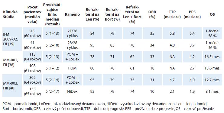 Prehľad najdôležitejších klinických štúdií s pomalidomidom.