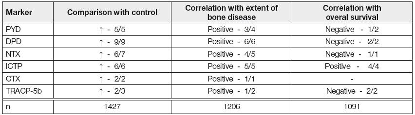Myeloma bone disease- eleven publication analysis (1996-2010) of markers of bone resorption (14)