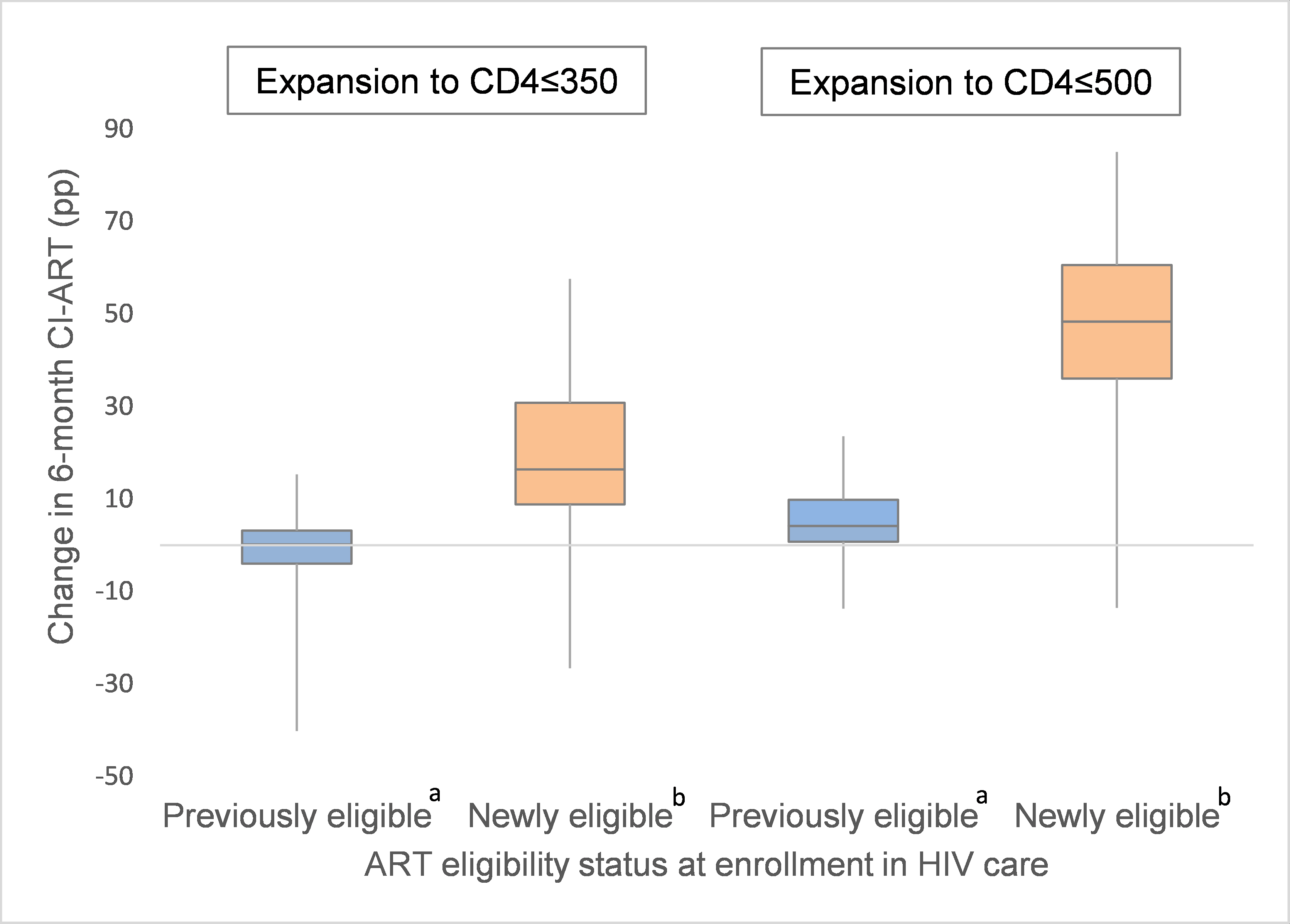 Distribution of site-level changes in 6-month cumulative incidence of antiretroviral treatment initiation (CI-ART) after expansions to CD4 ≤ 350 and CD4 ≤ 500, by patient ART eligibility status at enrollment.