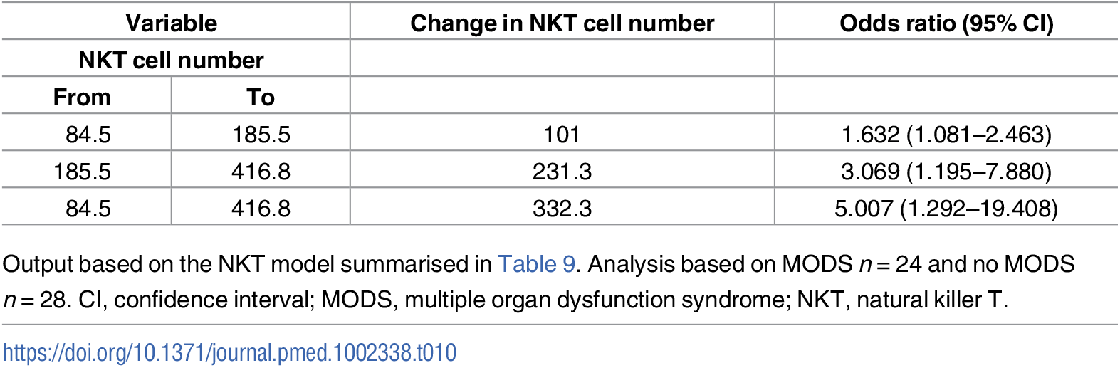 Illustrative odds ratios for development of MODS based on changes in values of NKT number.