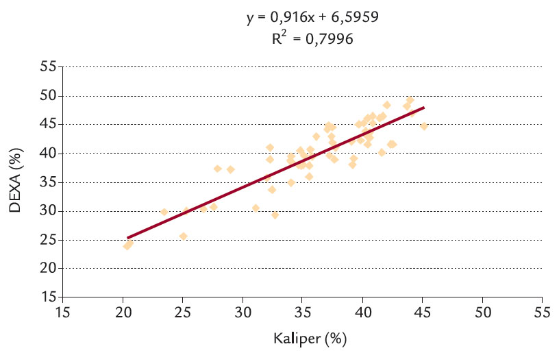 Lineární závislost DEXA na kaliperaci.