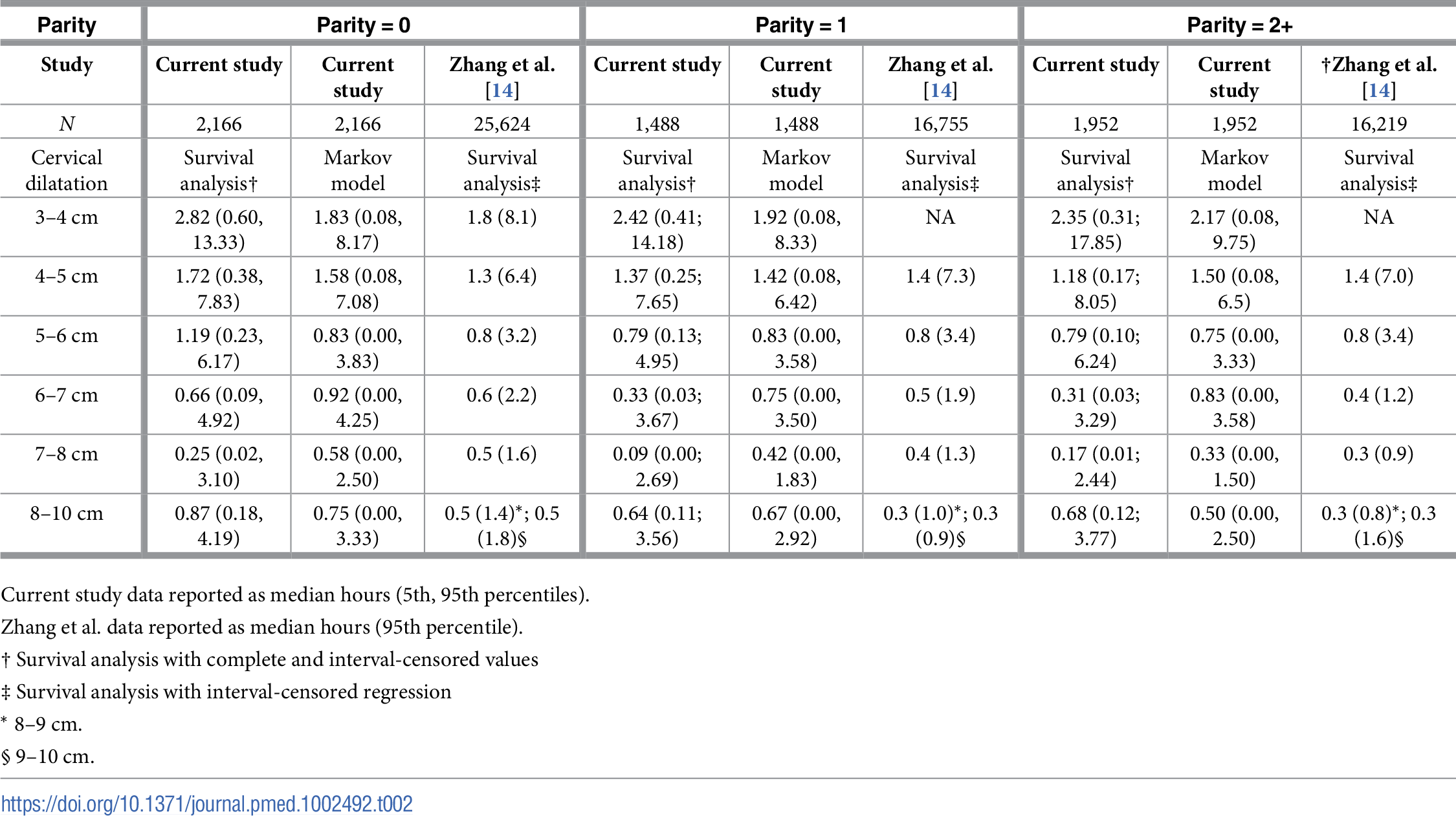 Duration of labour from one level of cervical dilatation to the next by parity and analysis method.