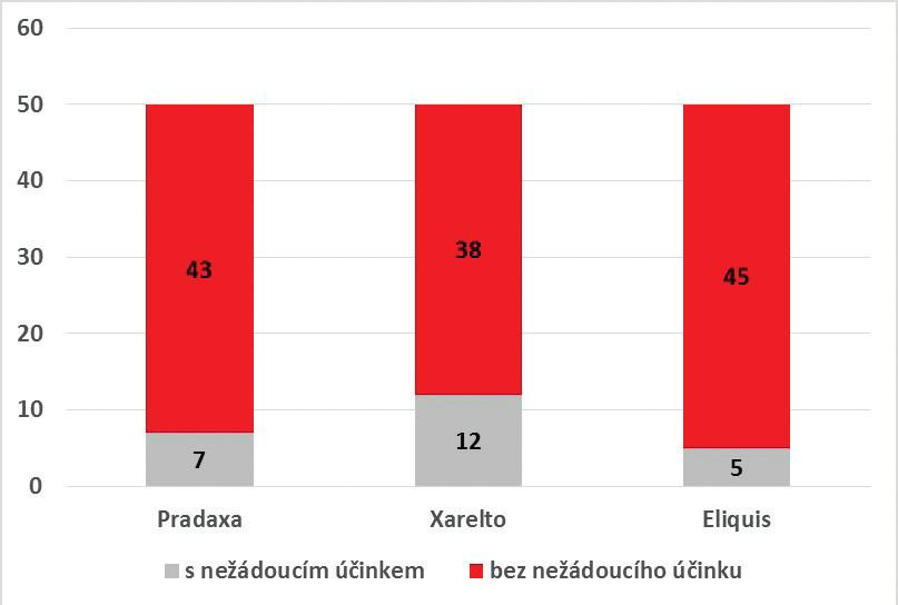 Počty nežádoucích účinků u jednotlivých NOACs