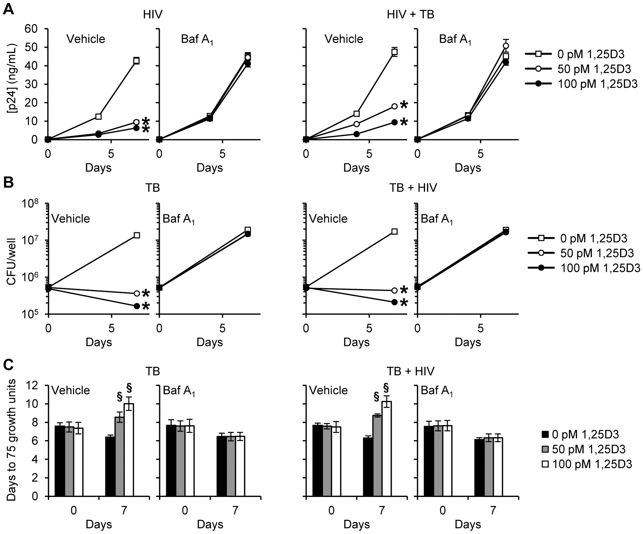 Bafilomycin A<sub>1</sub> inhibits the 1,25D3 mediated inhibition of HIV and <i>M. tuberculosis</i> replication.