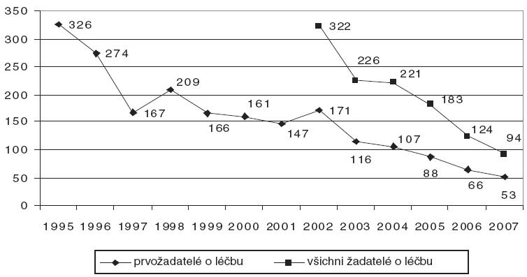 Počet prvožadatelů a všech žadatelů o léčbu v souvislosti s užíváním těkavých látek v létech 1995-2007 [11, 14].