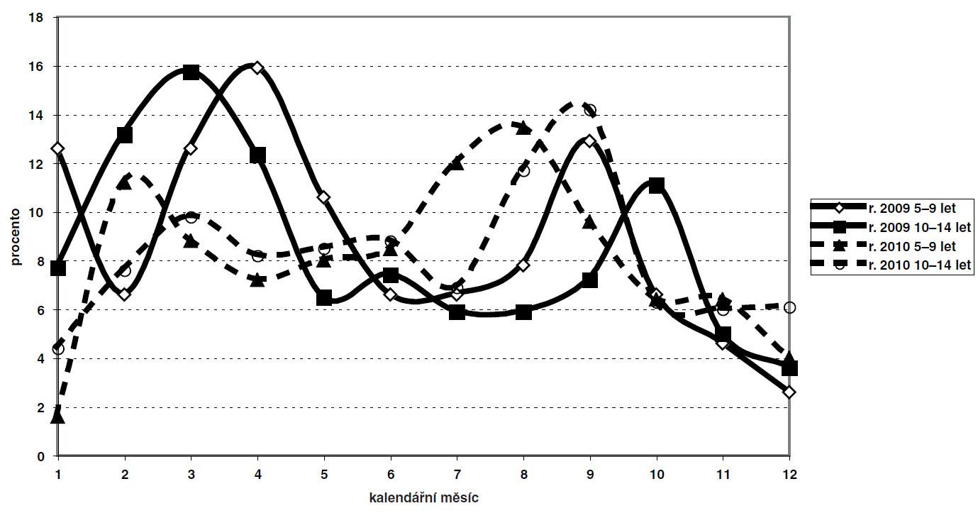 a. Výskyt dětských úrazů v průběhu kalendářního roku – zdroj: Semilongitudinální studie IGA MZ ČR NS 9802/4.