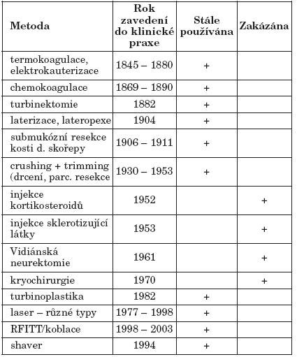 Různé typy redukce tkáně dolní skořepy. Převzato podle Hola a Huizinga (10).