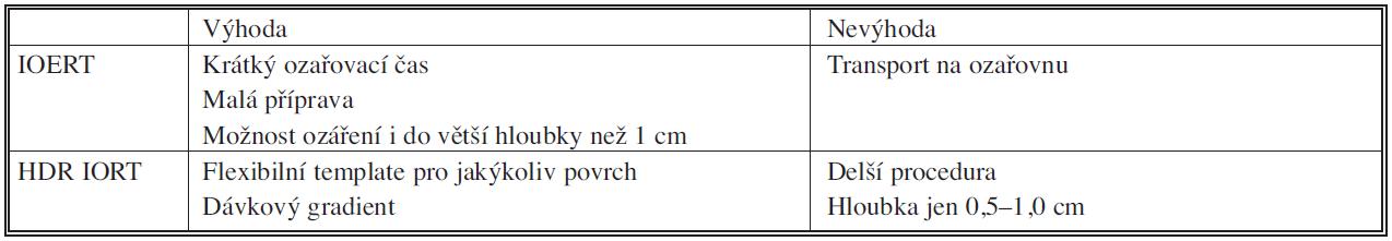 Srovnání intraoperační radioterapie elektronovým svazkem (IOERT) a intraoperační radioterapie technikou HDR brachyterapie