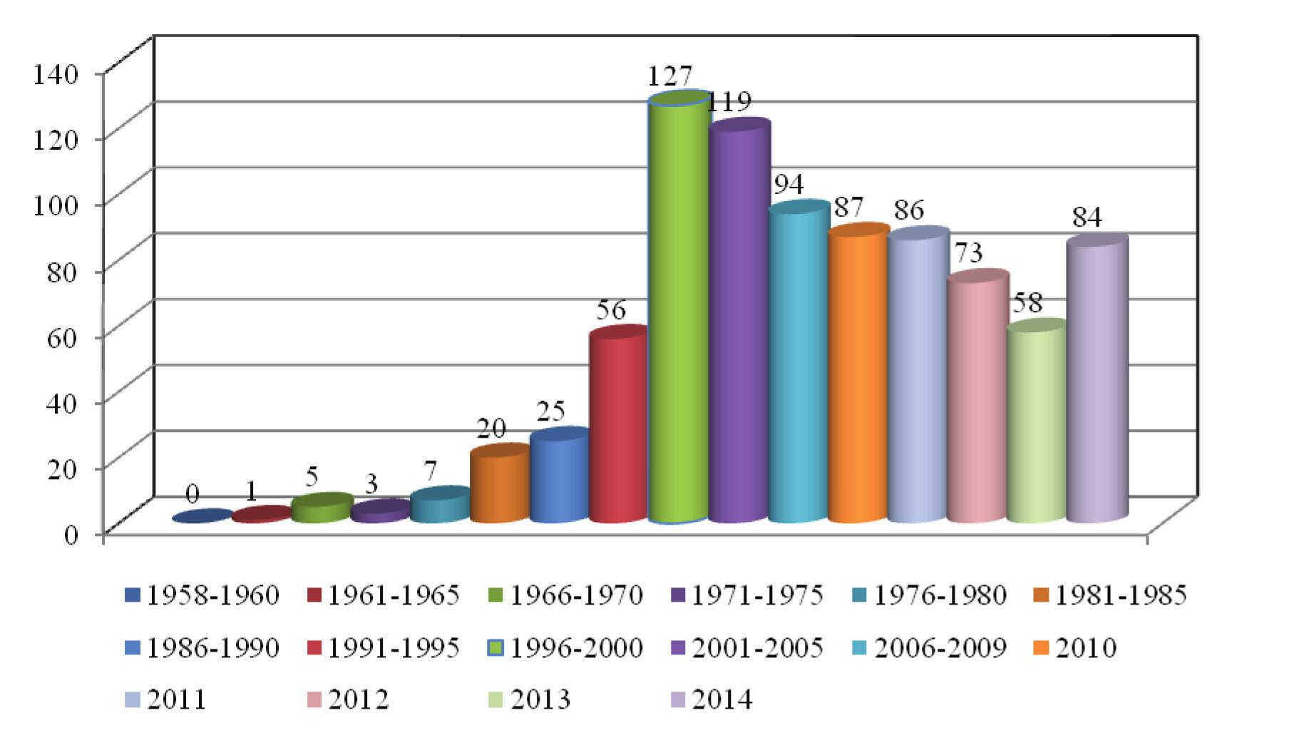 Scabies v ČR – 5leté intervaly/průměr za 1 rok, od r. 2010 počet/rok