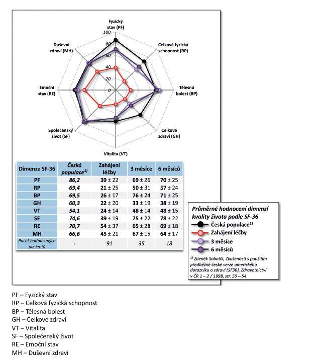 Účinnost léčby CT-P13: vliv na kvalitu života (SF-36)
