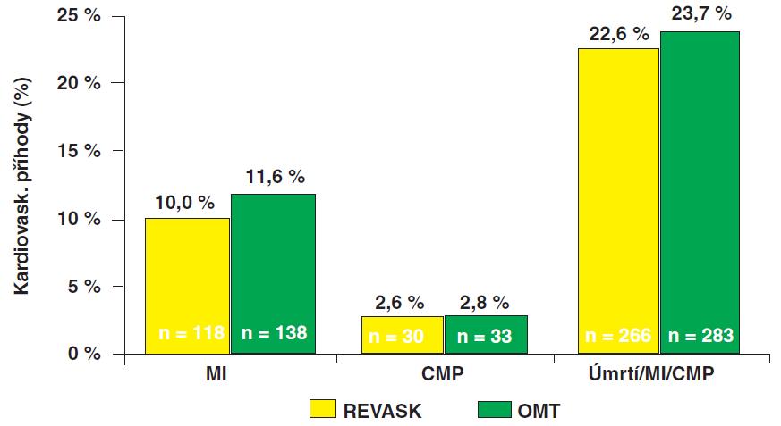 Sekundární endpoint BARI 2D – srovnání časné revaskularizace s konzervativní terapií: Výskyt IM, CMP i kombinovaného sekundárního endpointu (smrt/IM/CMP) byl podobný v obou skupinách; rozdíl nedosáhl statistické významnosti (p= 0,70).