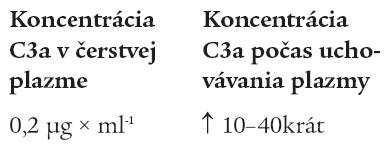 Vplyv uchovávania plazmy na hladinu C3a zložky komplementu.