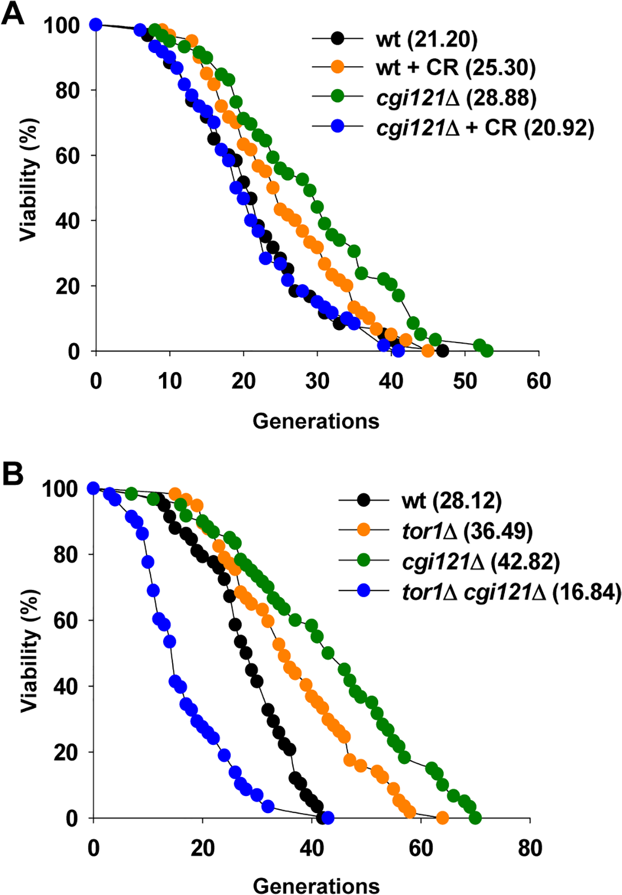 CR shortens lifespan of <i>cgi121</i>Δ mutant.
