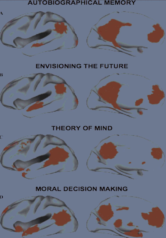 """Implicitní síť aktivují značně rozmanité úlohy: zatížení autobiografické paměti, jakmile si vybavujeme osobní události z minulosti, předvídání budoucnosti (tomu se někdy říká paměť pro budoucí události), mentalizace, neboli """"čtení"""" niterných duševních stavů druhého člověka, ale i morální rozhodování (dle Addis, 2007; Saxe, 2003; Greene, 2001; Buckner, 2008; lit. cit 1, 20, 6, 2) Legenda: Autobiographical memory – autobiografická paměť Envisioning the future – o""""paměť pro budoucnost"""", předvídání budoucnosti Theory of mind – mentalizace Moral decision making – morální rozhodování"""