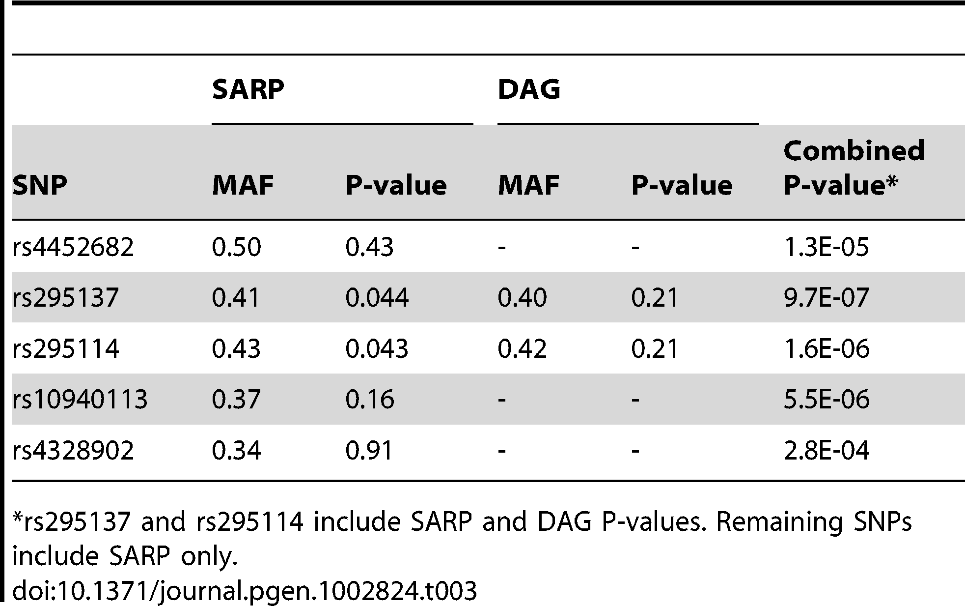 Replication study of top SNPs in two independent populations (SARP and DAG).
