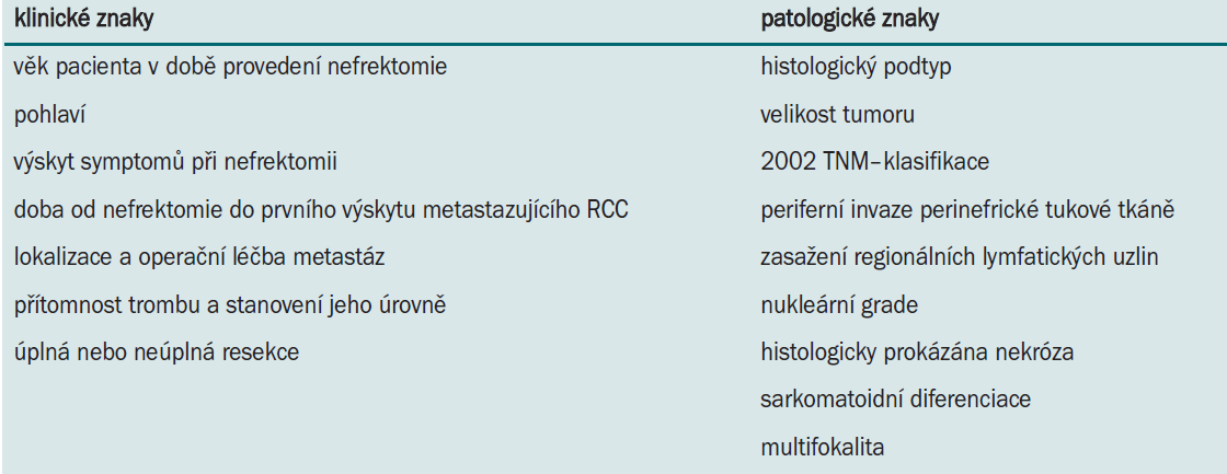Klinické a patologické znaky u pacientů, kteří podstoupili radikální nefrektomii ve studii Leibovich et al (J Urol 2005; 174: 1759-1763).