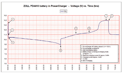 Fig. 1: The description of the voltage dependence on time for charging the battery in the charger ZOLL. 1 – acu-pack placement into the charger; 2 – power charger switched on; 3 – discharging battery started; 4 – battery empty – switching to charging mode, current approx. 1 A; Reducing charging current to approx. 0.45 A; 7 – maximum battery voltage; 8 – end of the charging cycle.