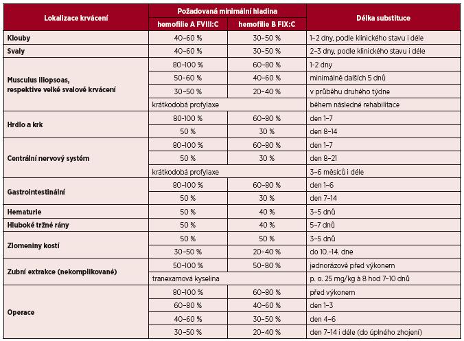 Doporučované hladiny faktoru a délka substituce u jednotlivých krvácivých epizod a operací [4, 21, 25]