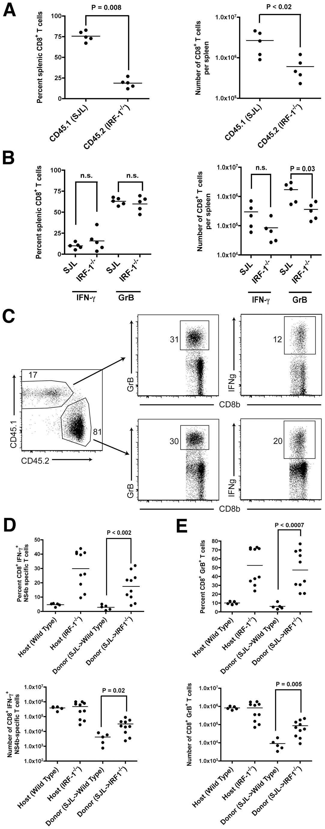 Adoptive transfer experiments identify cell-intrinsic and cell-extrinsic effects of IRF-1 on CD8<sup>+</sup> T cell expansion.