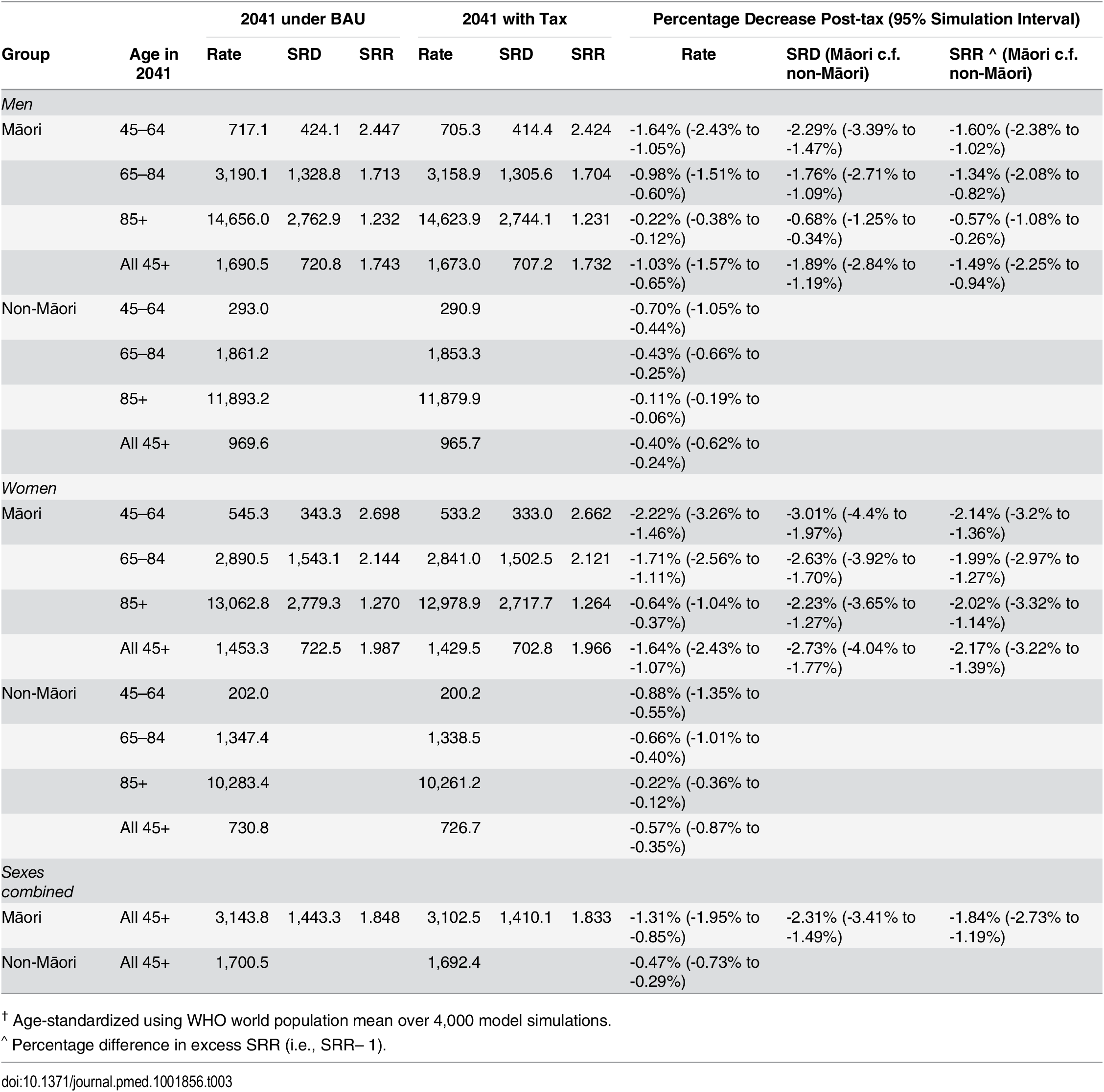 Standardized all-cause mortality rates<em class=&quot;ref&quot;><sup>†</sup></em> (per 100,000) projected to 2041 by sex, age, and ethnic groupings for tax and no tax to 2031 and ethnic inequality measures (SRDs [per 100,000] and SRRs).