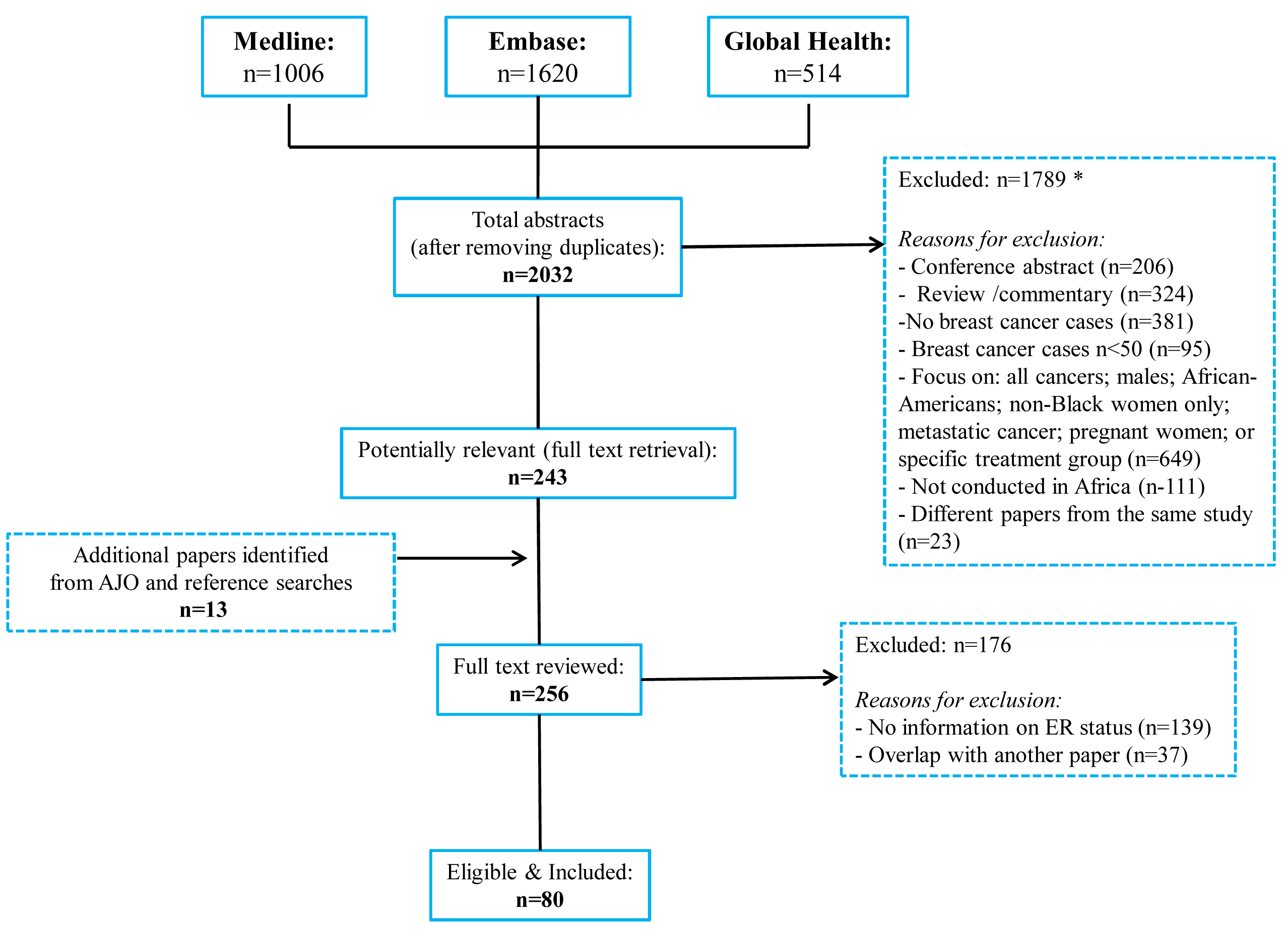 Flow diagram detailing study identification, screening, and eligibility.