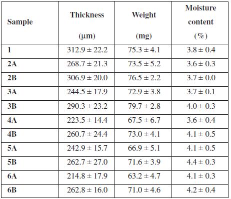Basic film properties (average ± SD)