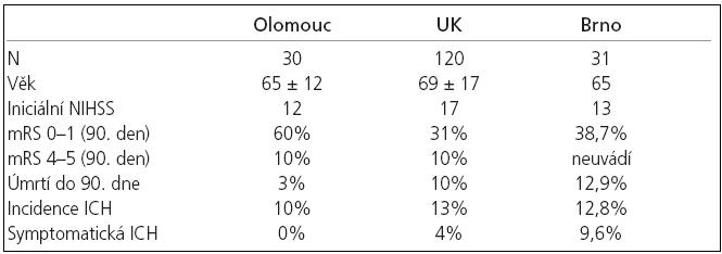 Srovnání prezentovaného souboru (Olomouc) s výsledky Walterse et al (Velká Británie - UK) a Mikulíka et at (Brno).