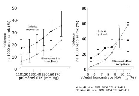 Výskyt infarktu myokardu a mikrovaskulárních příhod v závislosti na systolickém krevním tlaku (STK) a glykovaném hemoglobinu (HbA1c) ve studii UKPDS