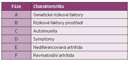 Preklinická revmatoidní artritida na schematické škále.
