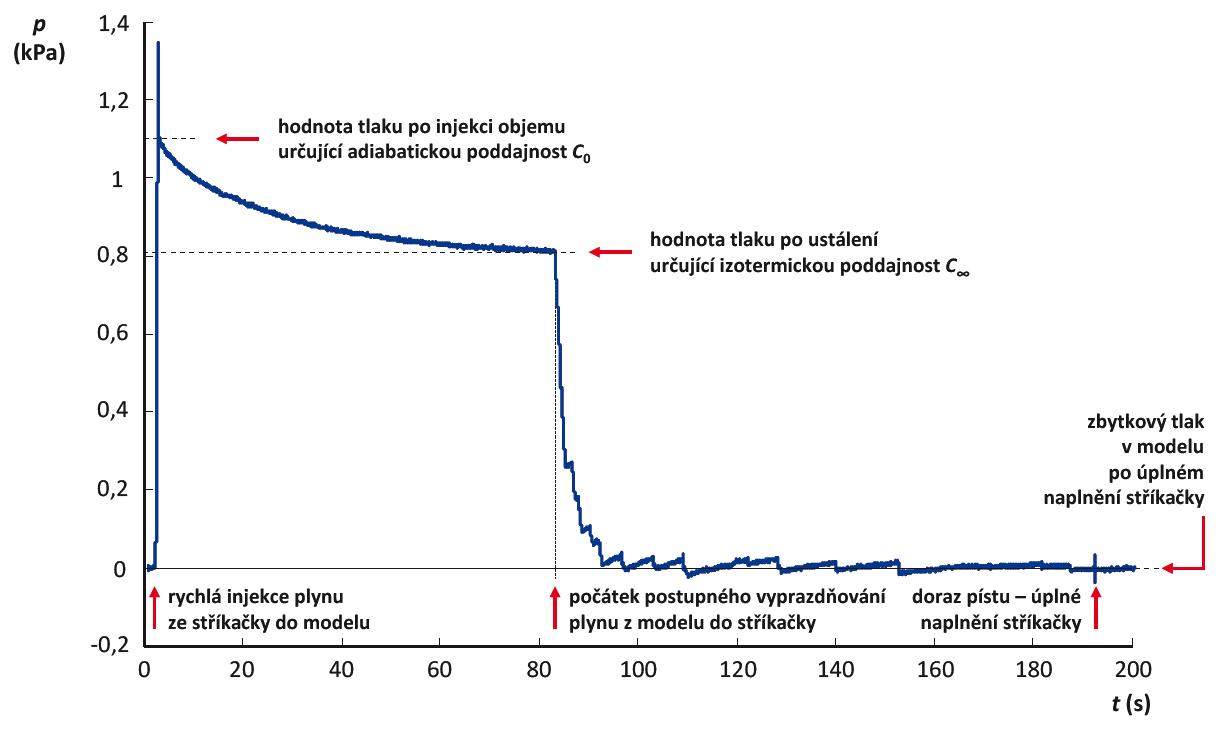 Změny tlaku v dokonale těsném modelu respirační soustavy při měření jeho poddajnosti.  Při měření byla použita kalibrační stříkačka o objemu 1 L a model o přibližném objemu 125 L.