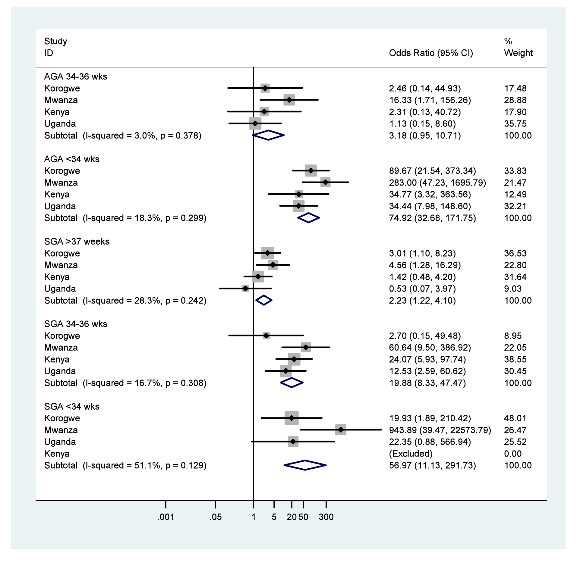 Neonatal mortality outcomes for very or moderately preterm babies (<34 or 34–36 wk), stratified by weight for gestational age (appropriate [AGA]≥10%, or small [SGA] <10%), using term and appropriate for gestational age as the reference group.