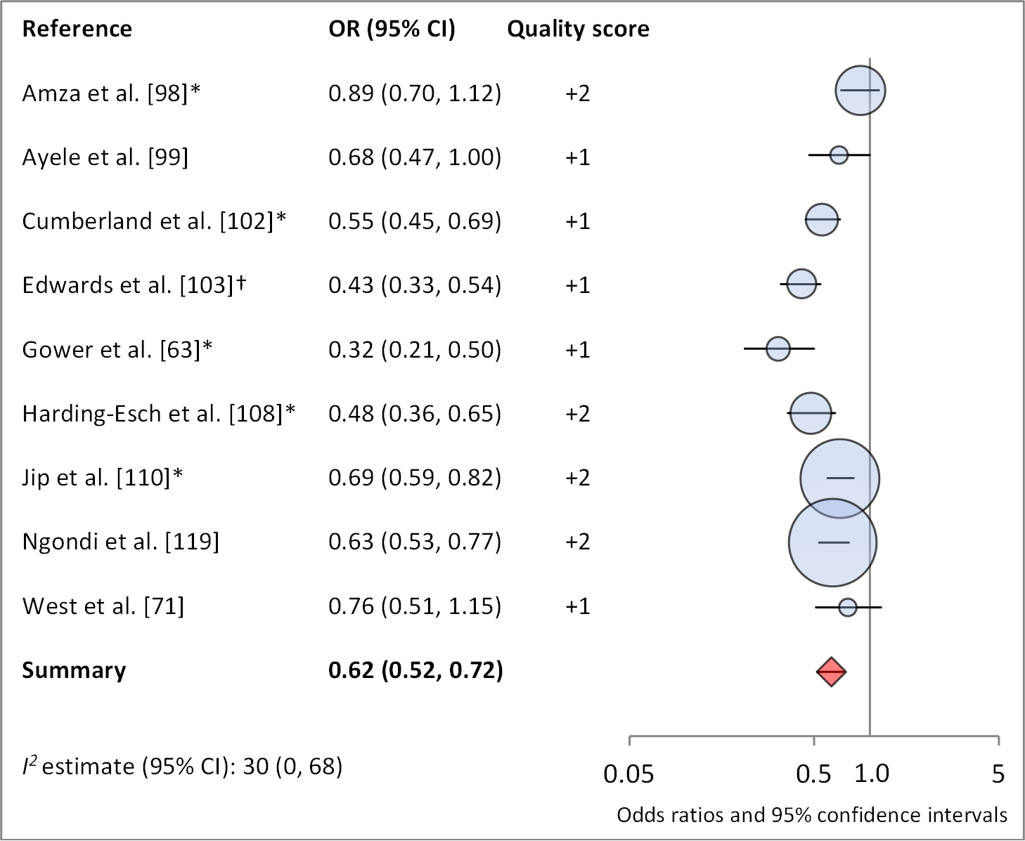 Meta-analysis examining the association of no nasal discharge with TF/TI.