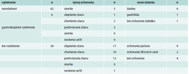 4–6-mesačné sledovanie vybraných pacientov z tranzverzálnej kohorty – výber pacientov longitudinálnej kohorty, ktorí trpeli gastropatiami
