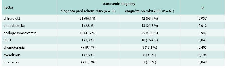 Liečba pacientov so stanovením diagnózy pred a po roku 2005