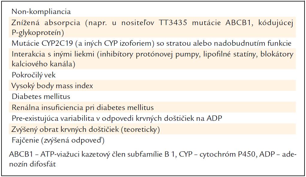 Hlavné faktory ovplyvňujúce farmakodynamickú odpoveď na klopidogrel [11].