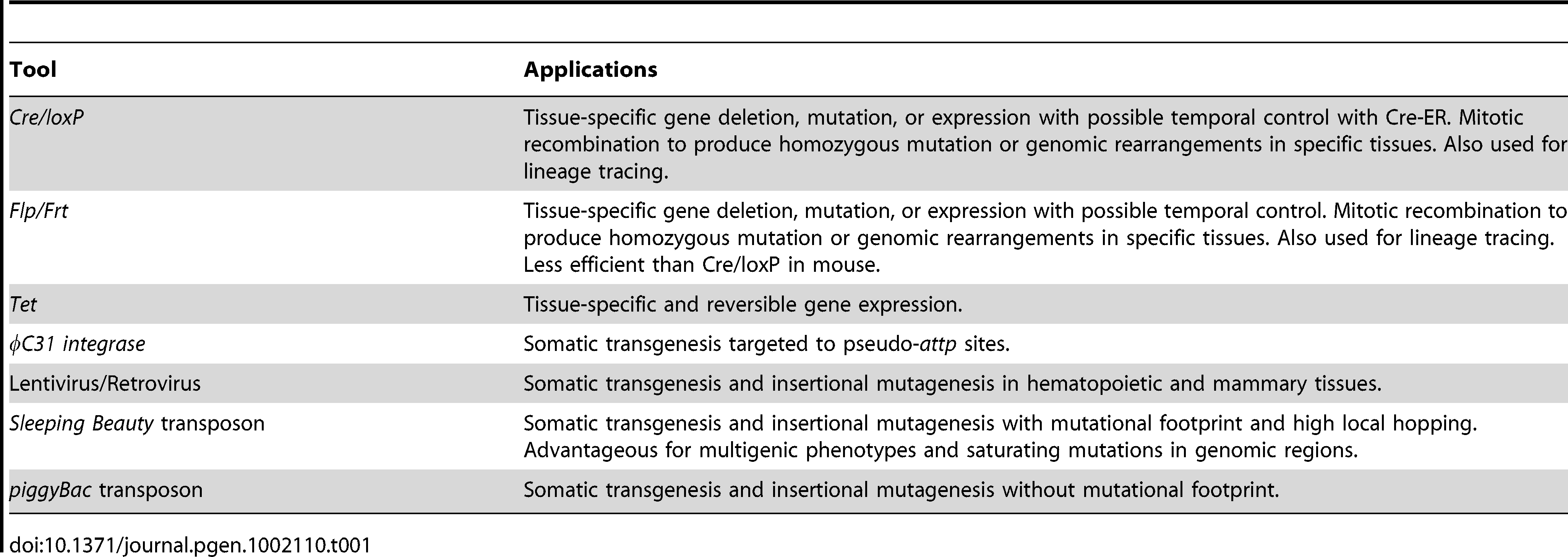 Genetic Tools for Generating Mutant Clones and Somatic Mutagenesis in Mice.