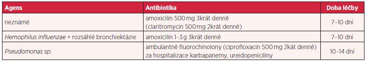 Doporučená systémová antibiotická léčba u nemocných s bronchiektáziemi dle typu kolonizujícího agens