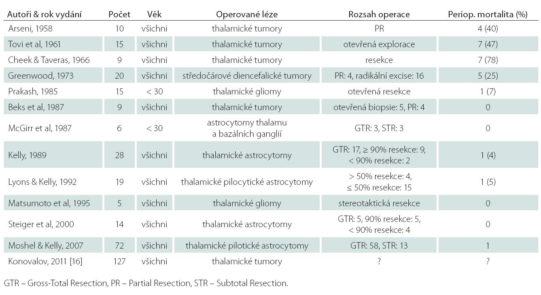Soubory tumorů thalamu bez ohledu na věk od roku 1958 po současnost (upraveno dle [7]).