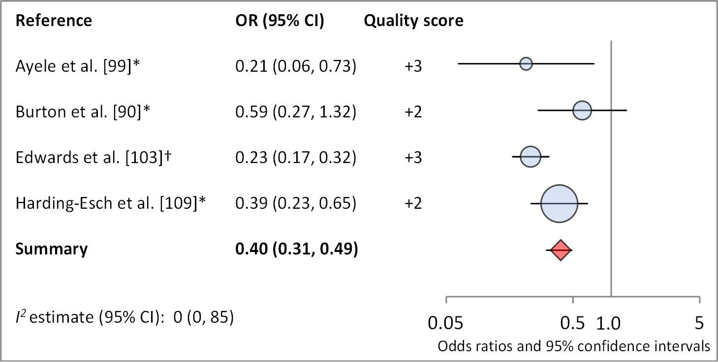 Meta-analysis examining the association of no ocular discharge with <i>C. trachomatis</i> infection.