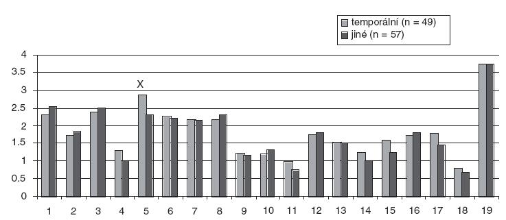 Bear-Fedio Inventory, srovnání temporální epilepsie a jiných epilepsií (extratemporálních a generalizovaných).  X rozdíl významný na hladině 0,05  Škály metody Bear-Fedio Inventory:  1=nedostatek smyslu pro humor, 2=závislost, 3=zevrubnost, 4=vědomí osudovosti, 5=obsedantnost, 6 =viskozita, 7=emocionalita, 8= pocity viny, 9=zájem o filozofii, 10 =zlost, 11=religiozita, 12=hyposexualita, 13=hypermoralismus, 14=paranoia, 15=smutek, 16=hypergrafie, 17=elace, 18=agrese, 19=škála lži (podle MMPI).