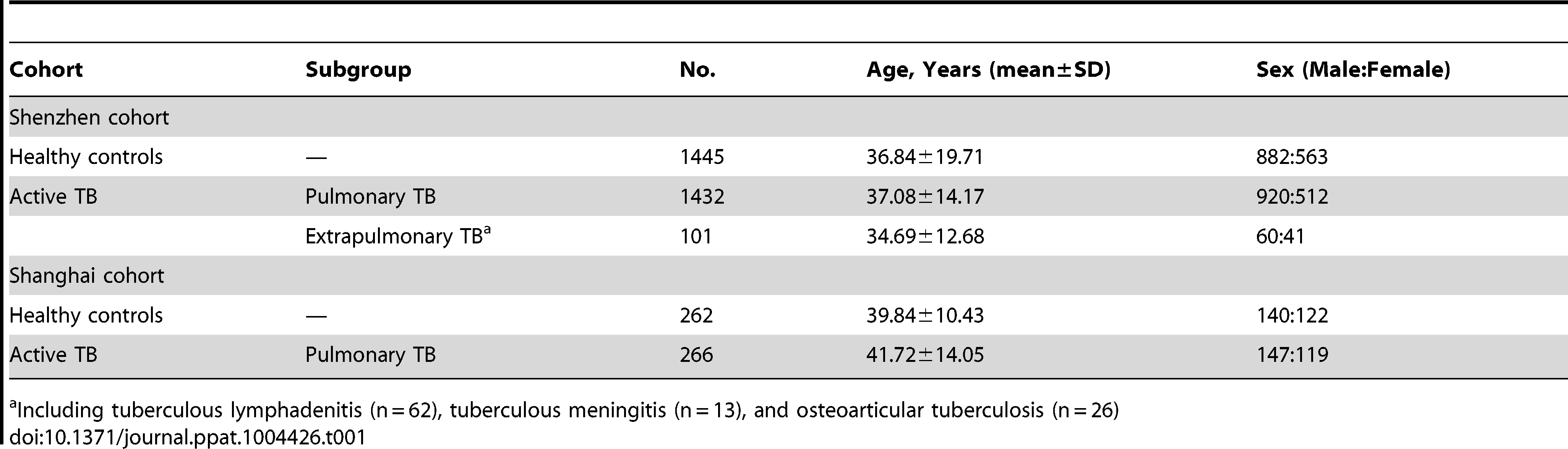 Characteristics of patients with active TB and healthy controls in multiple cohorts.