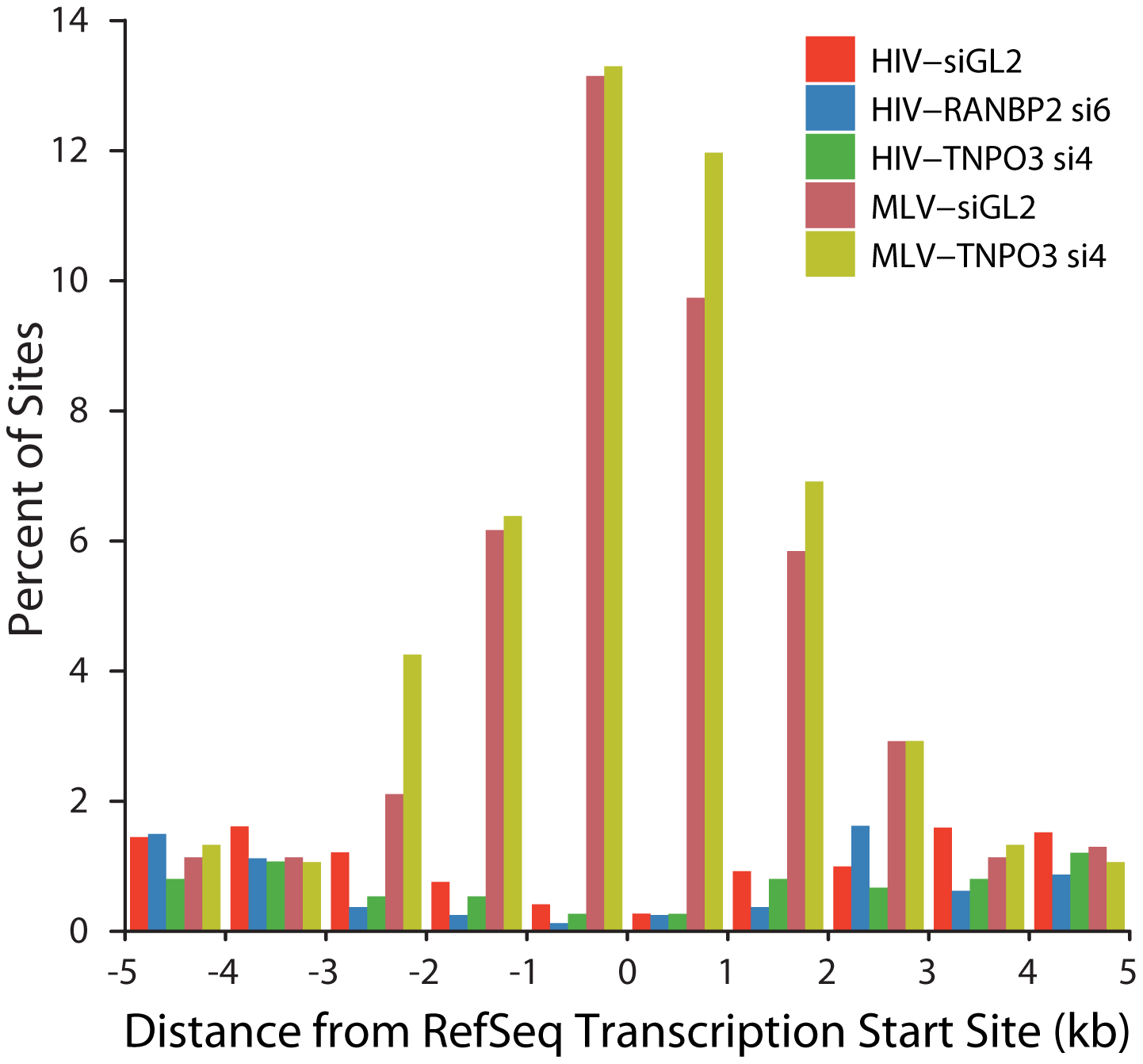 HIV and MLV integration patterns at transcription start sites are unaffected by knockdown of TNPO3 or RANBP2.