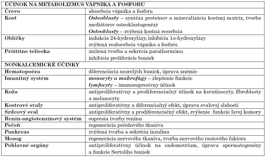 Biologické účinky kalcitriolu [5].