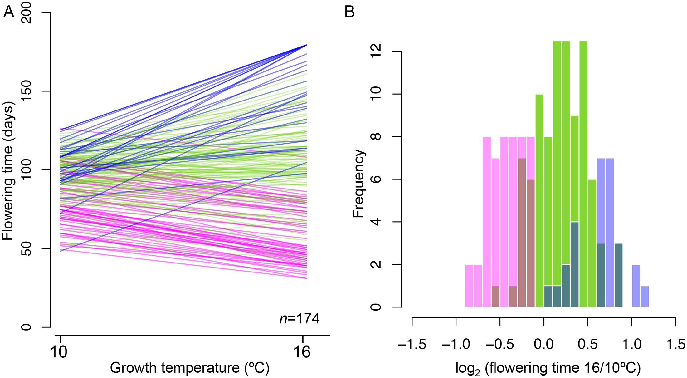 Reaction norms for flowering time at 10°C and 16°C in 173 Swedish lines (plus Col-0).