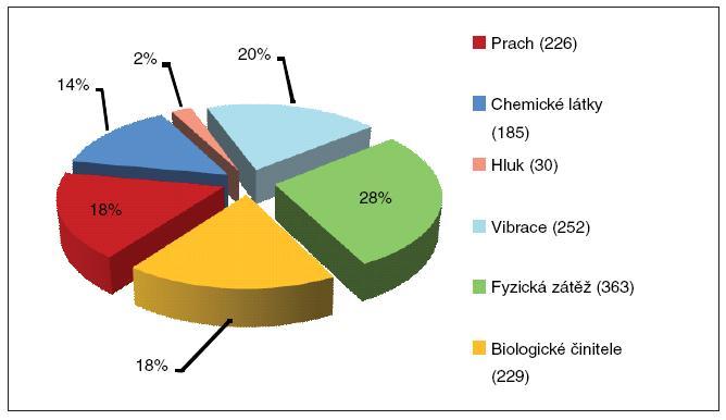 Příčiny profesionálních onemocnění hlášených v roce 2009 podle vyhlášky č. 432/2003 Sb.