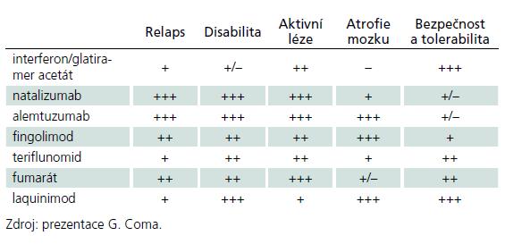 Srovnání účinnosti a bezpečnosti přípravků pro léčbu MS.
