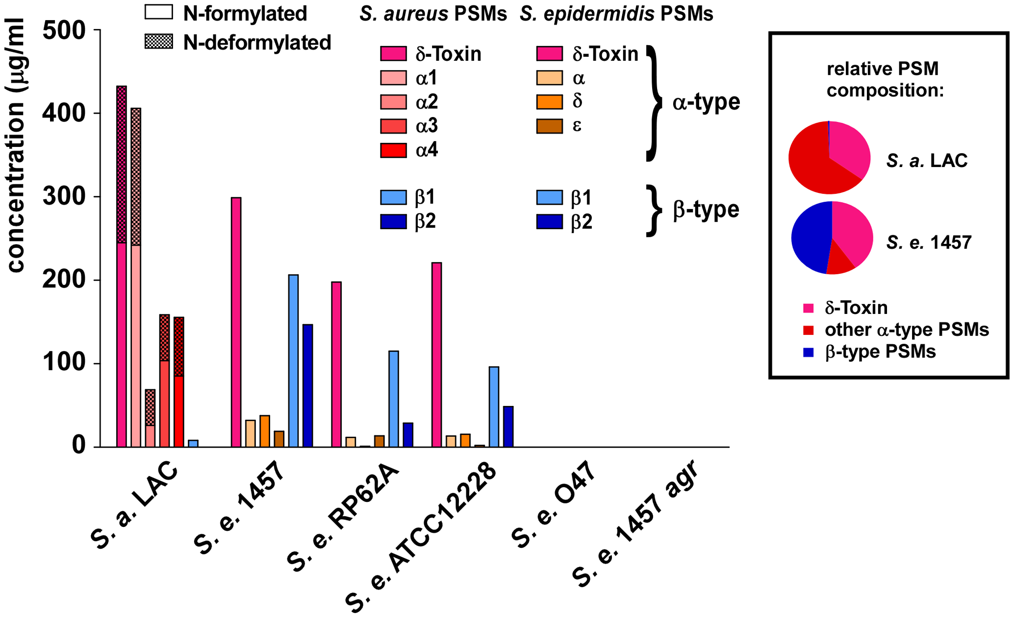 PSM concentrations in <i>S. epidermidis</i> culture filtrates.